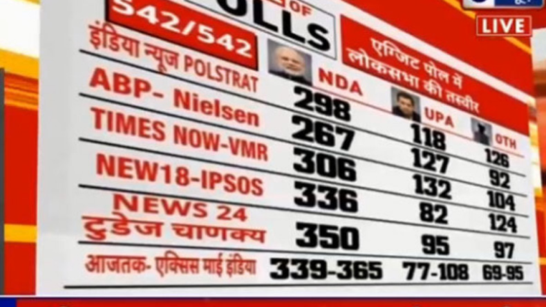 Uttar Pradesh Lok Sabha Election Results 2019: Complete list of winners updating live UP results BJP Congress SP BSP Seat winners vote share