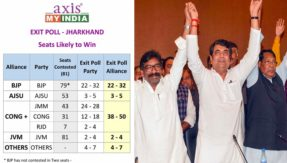 Jharkhand Exit Polls 2019 India Today- My Axis Exit poll Result Assembly Election